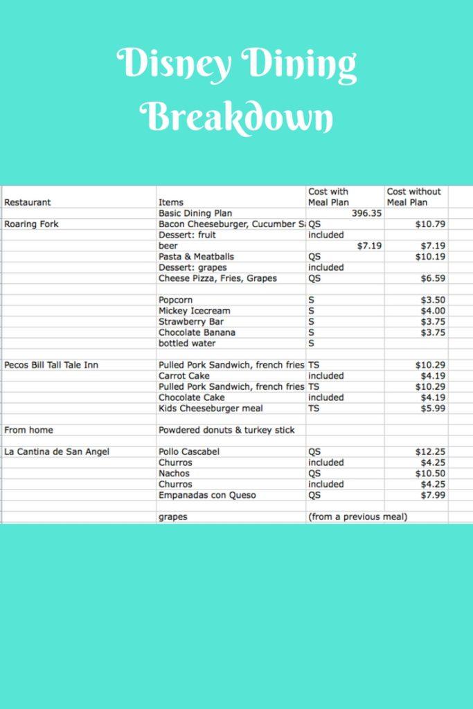 Disney Dining Spreadsheet