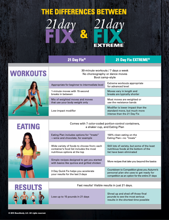21 Day Fix vs 21 Day Fix Extreme Chart - what are the differences